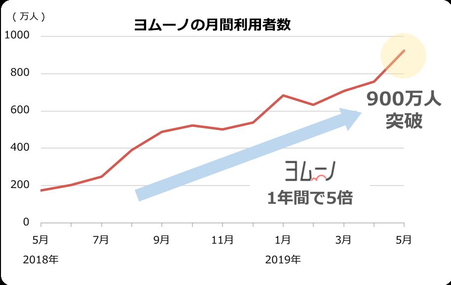 ヨムーノの月間利用者数