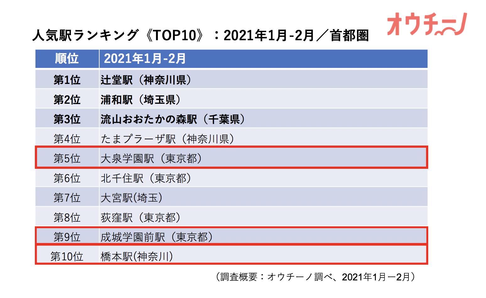 人気駅ランキング202101-02首都圏