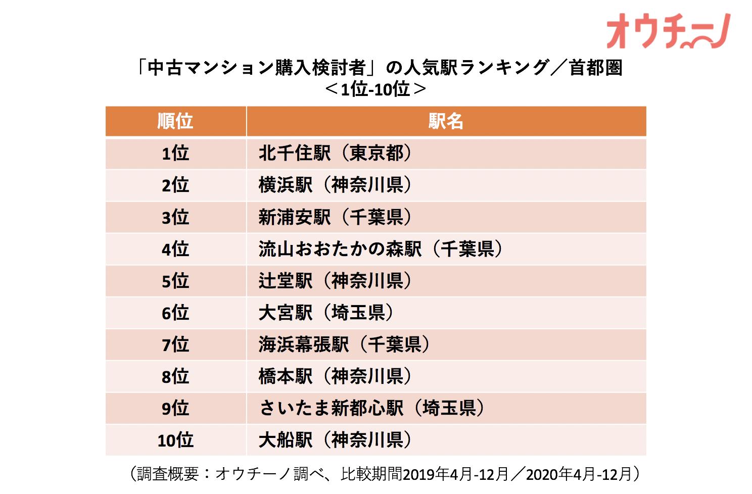 人気駅ランキング首都圏1-10位