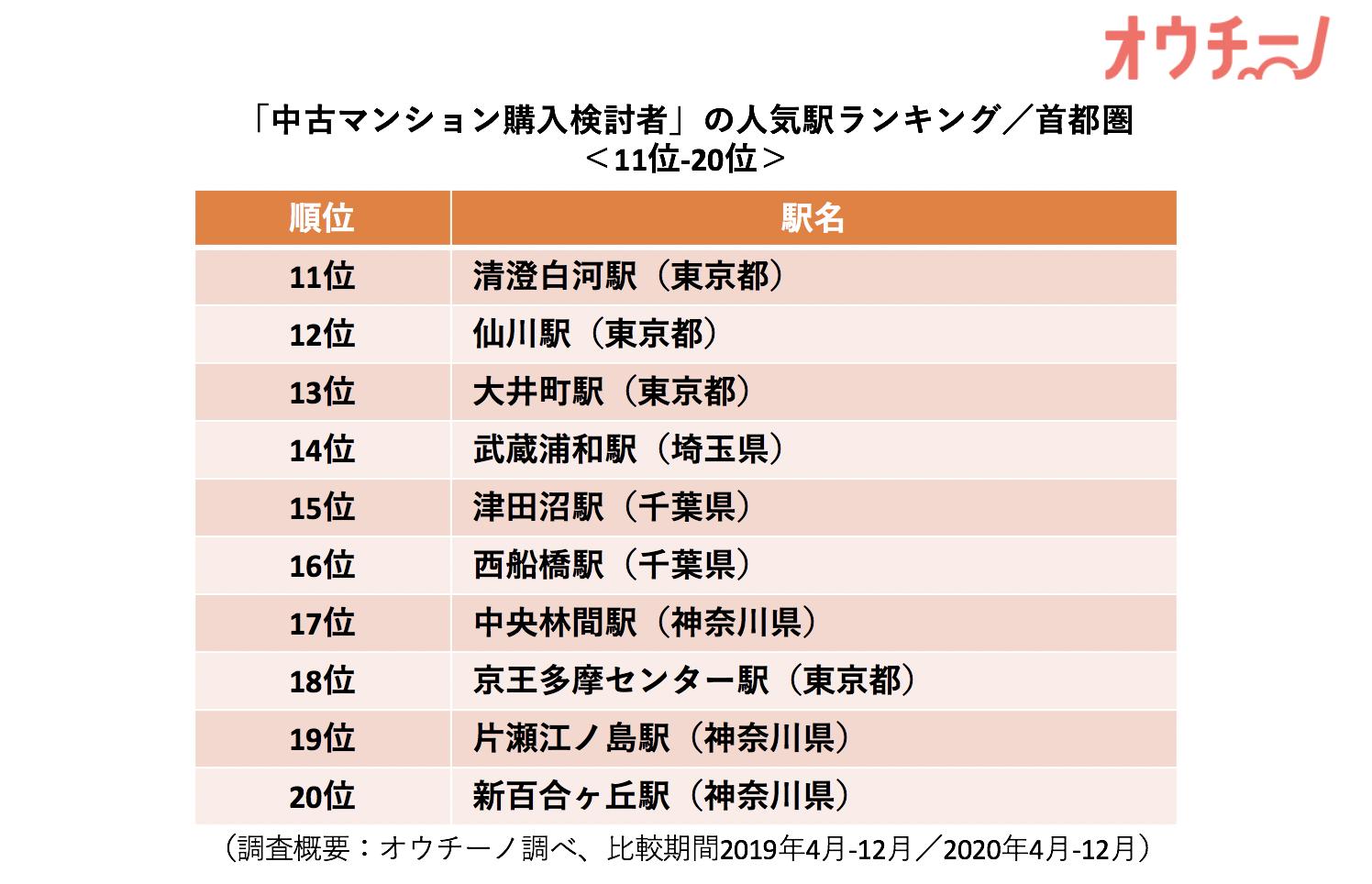 人気駅ランキング首都圏11-20位