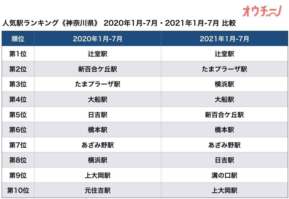 人気駅ランキング神奈川県