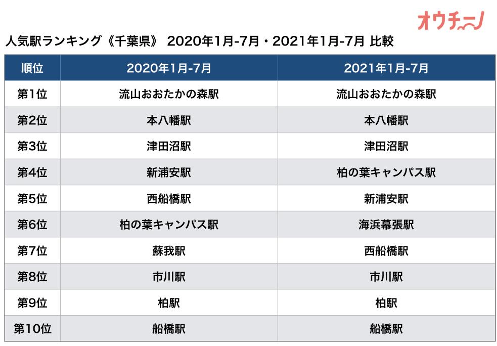 人気駅ランキング千葉県