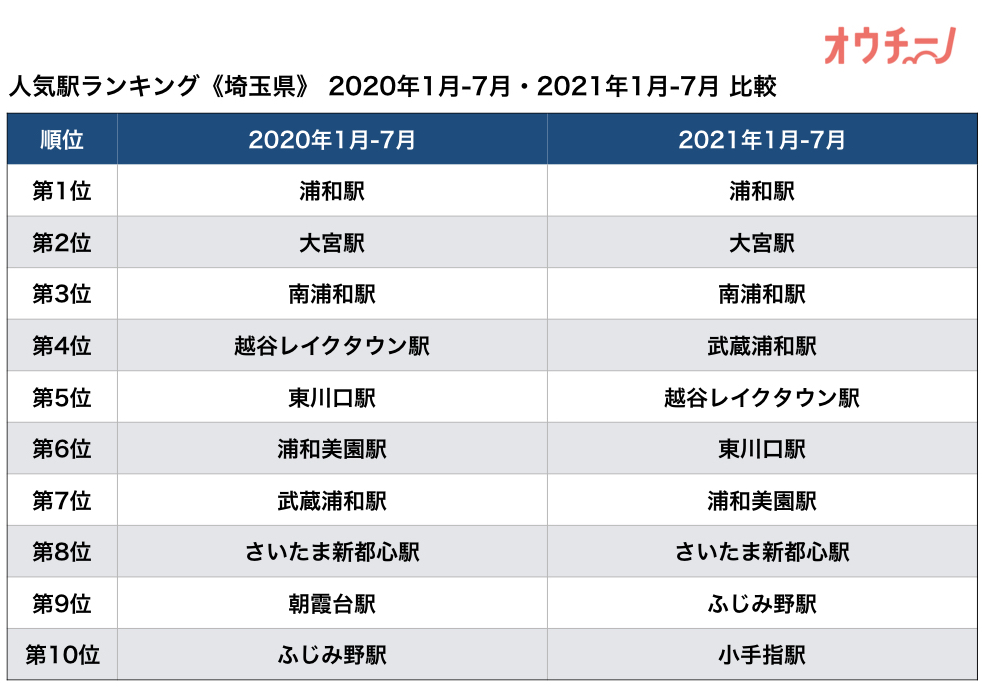 人気駅ランキング埼玉県